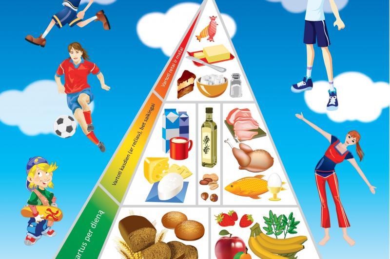 Sveikos mitybos piramidės plakatas